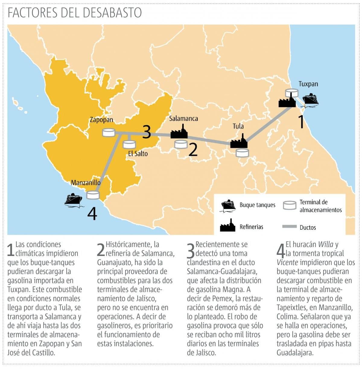 Padece Jalisco, Colima y Nayarit desabasto de gasolina
