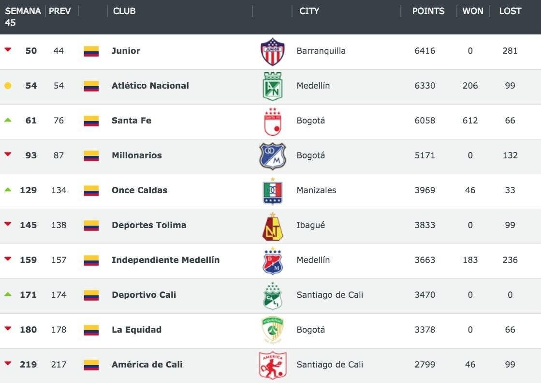 Junior de Barranquilla es el mejor equipo de Colombia