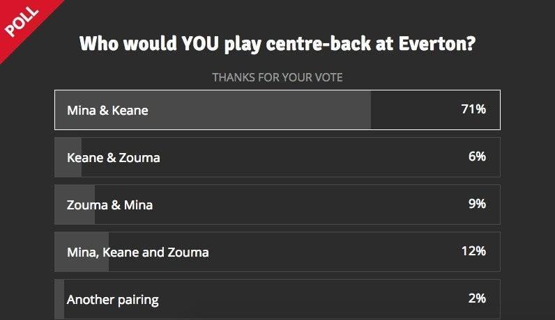 Encuesta titularidad de Mina en Everton