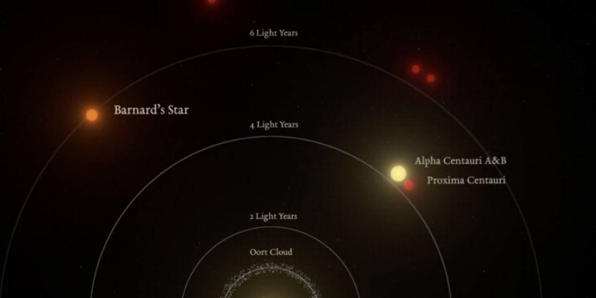 ¡Inédito! Descubren la mayor Supertierra cercana a nuestro Sistema Solar