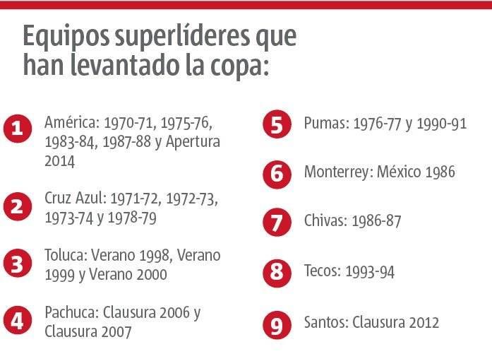 Superlíderes Liga MX