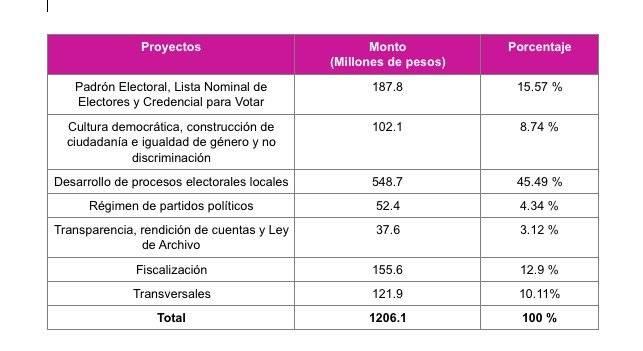 Proyecto de presupuesto del INE.