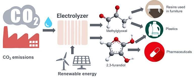 Científicos desarrollaron una forma para convertir dióxido de carbono en plástico y otros materiales