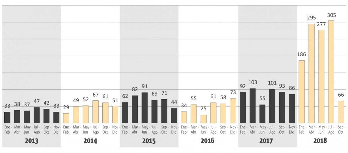 Año crítico por robo de gasolina en territorio de Jalisco