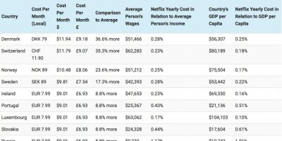 Netflix estudio