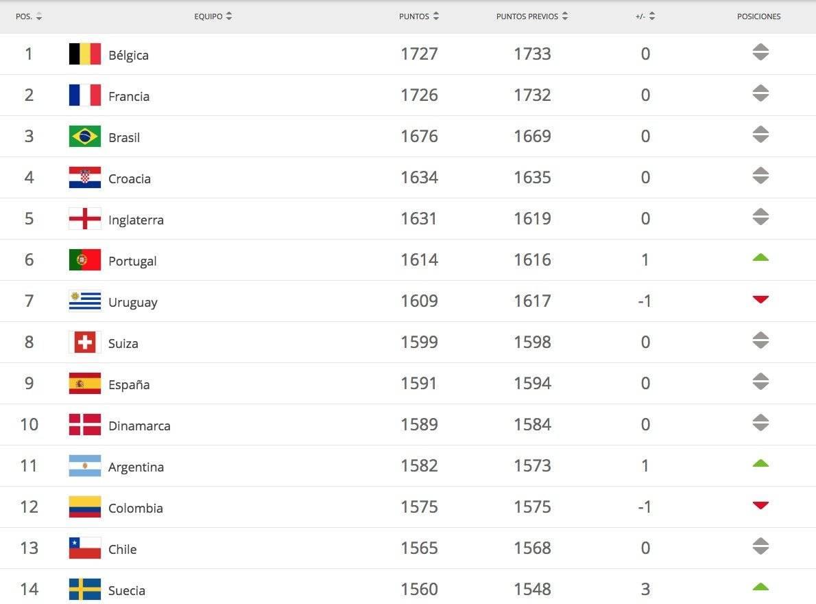 Posición de Selección Colombia en el ranking Fifa de noviembre