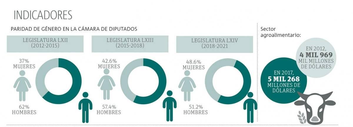 Indicadores del gobierno de Peña Nieto