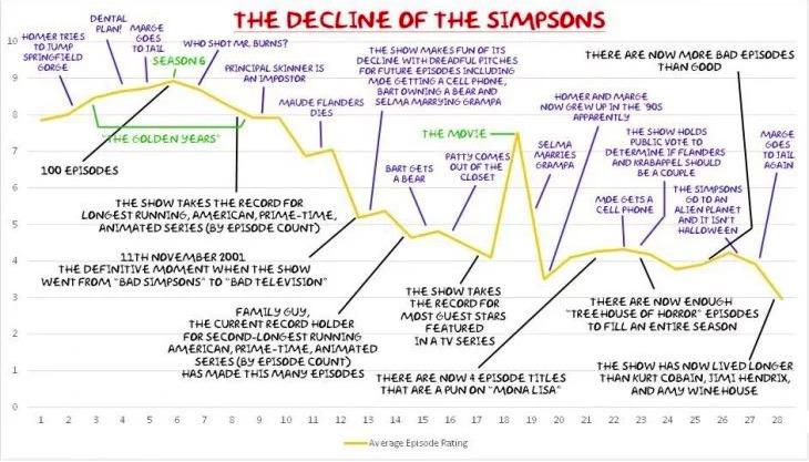 Los Simpson ya no son lo que eran: Este fan logró hacer una gráfica para encontrar el momento en que perdieron la gracia