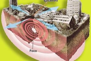 sismo algoritmo