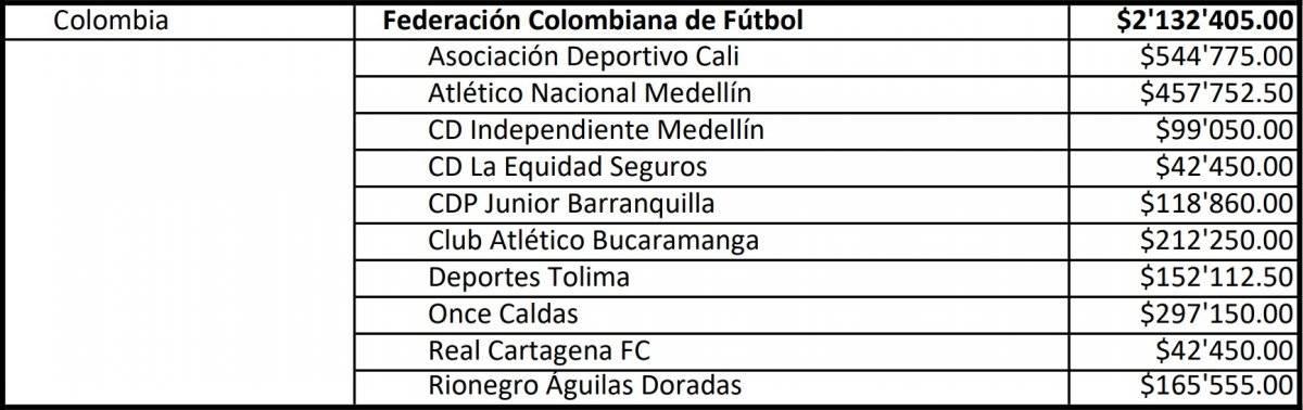 Diez equipos del FPC recibieron dinero por parte de Fifa