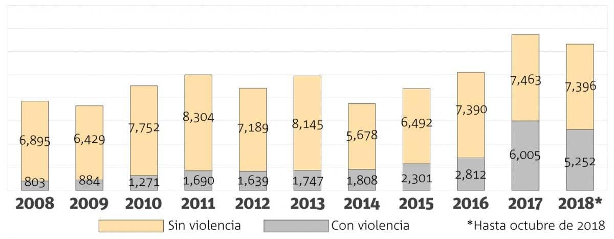 Fracasan en frenar el hurto de automotores en Jalisco