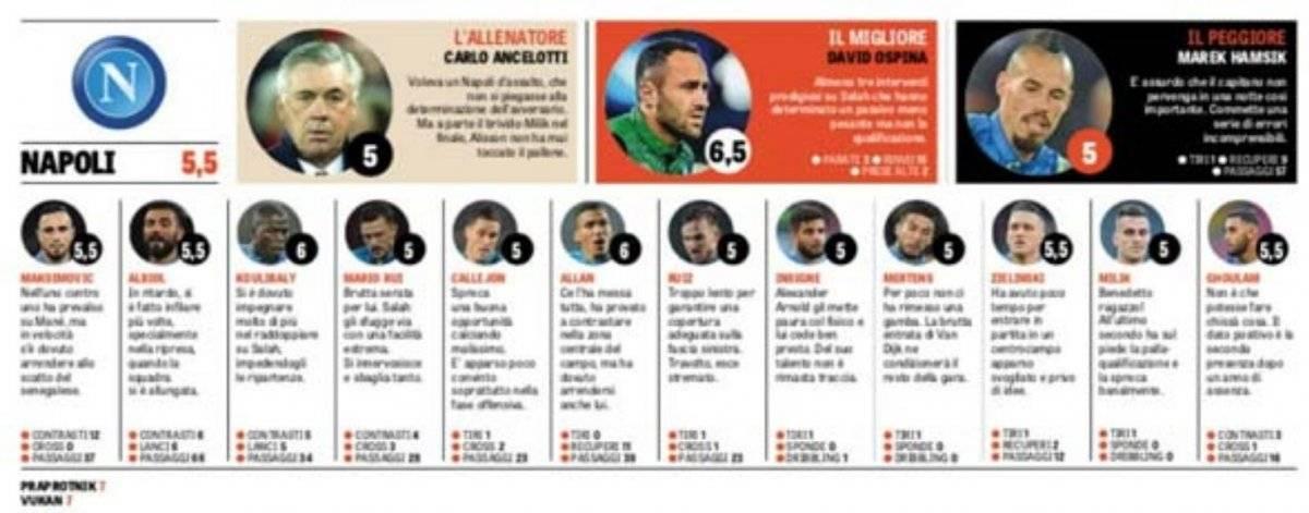 David Ospina fue el mejor calificado del Napoli contra Liverpool