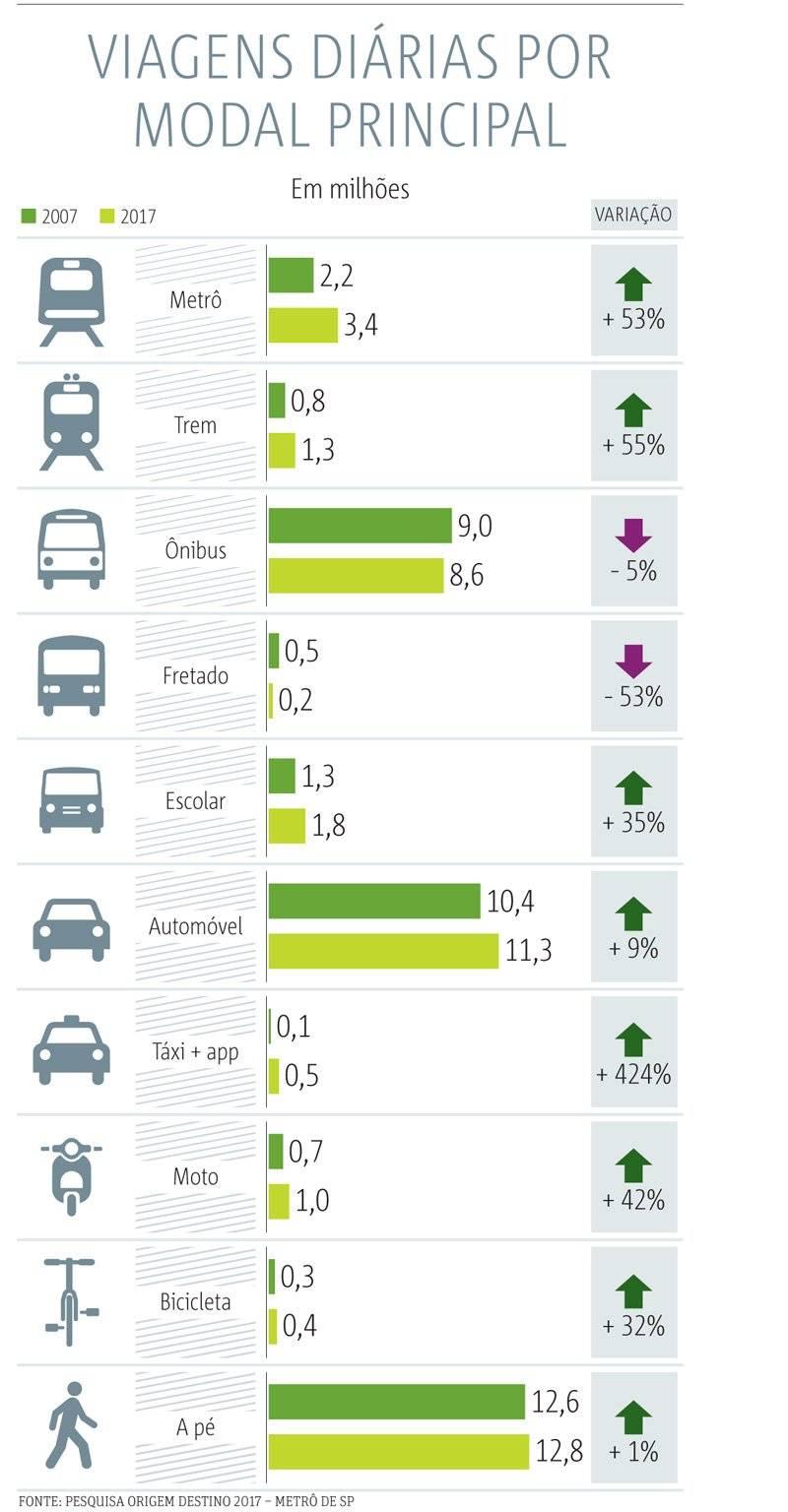 modal transportes