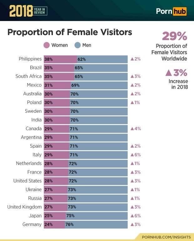 Las mexicanas están entre las mujeres que más porno ven en el mundo