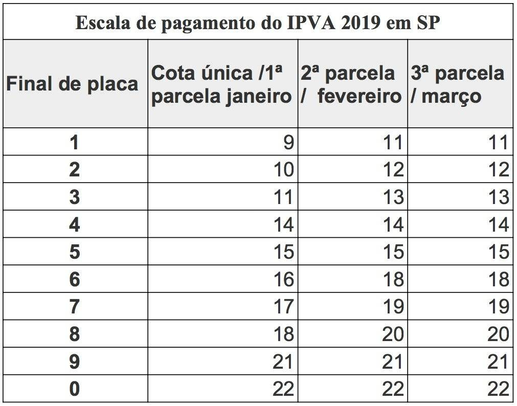 TABELA IPVA 2019