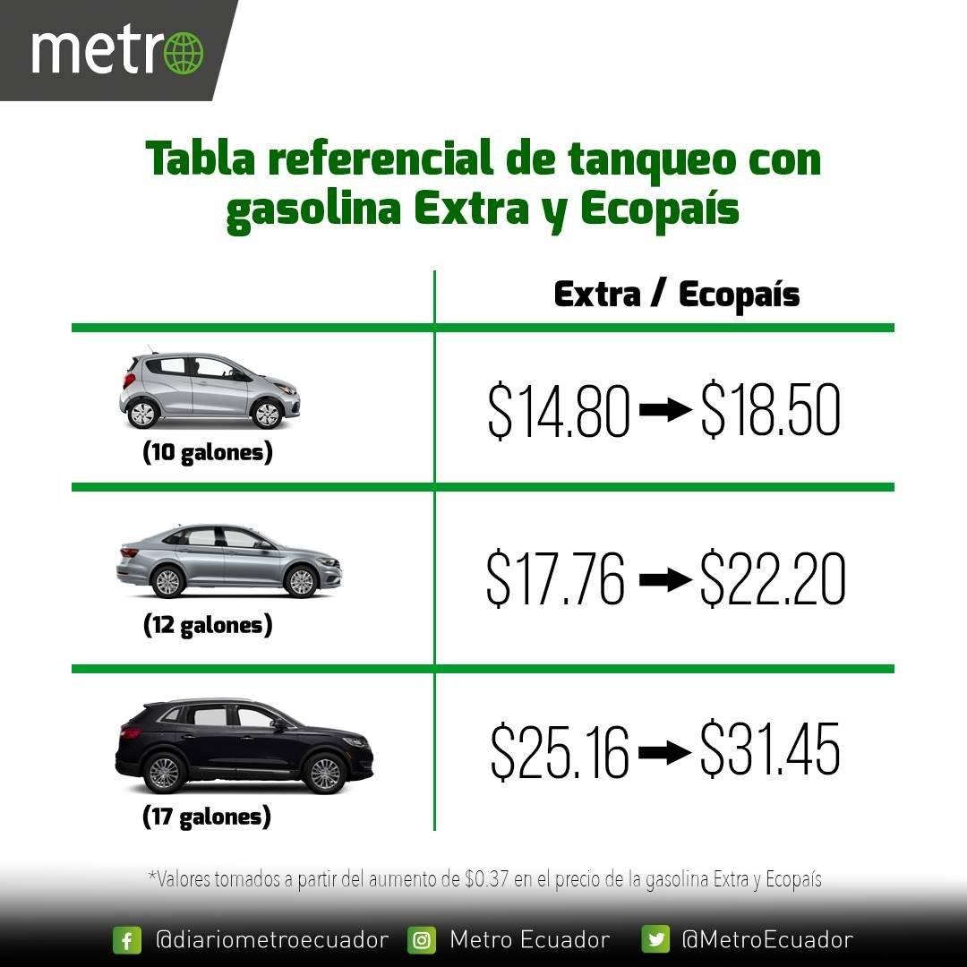 Alza de precios de gasolina extra y ecopaís: ¿Cuánto cuesta ahora llenar el tanque de tu carro?