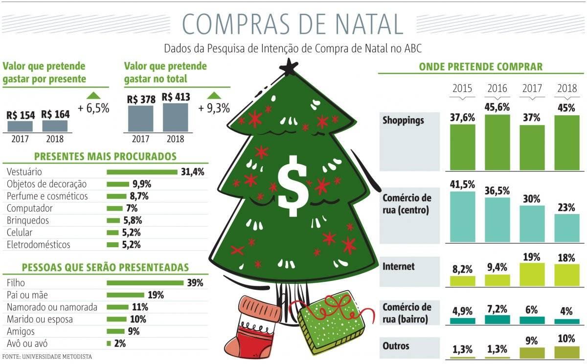 Compras de Natal ABC