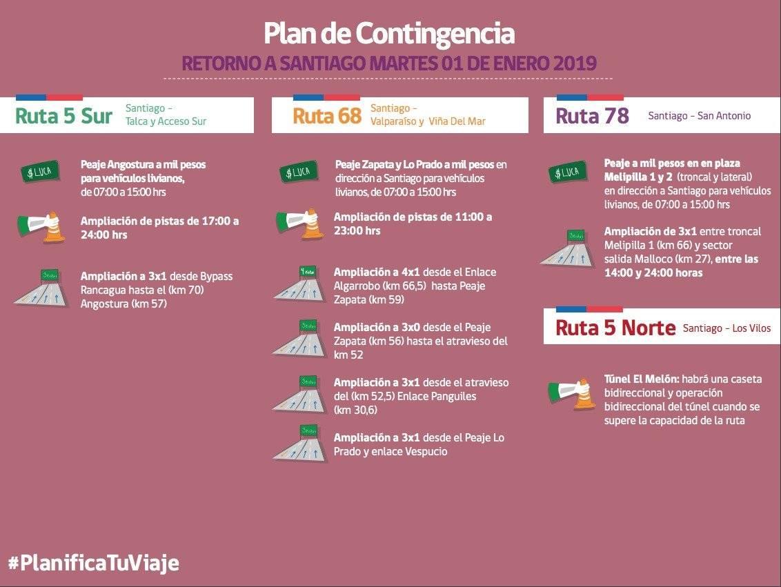 Plan de contingencia para el regreso a Santiago el 1 de enero / Gentileza MOP