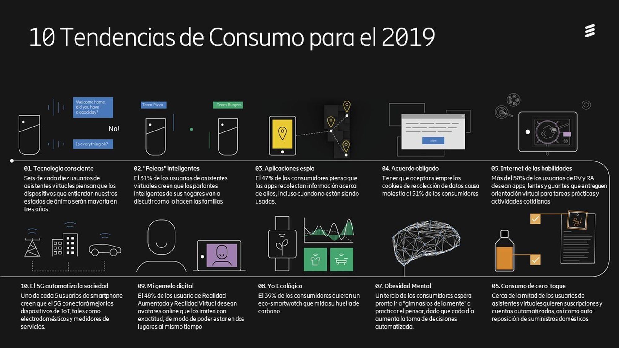 Tendencias de Consumo
