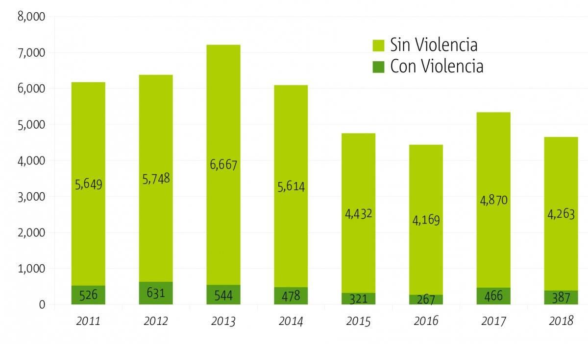 Aumenta la agresividad en robo a las viviendas en Jalisco