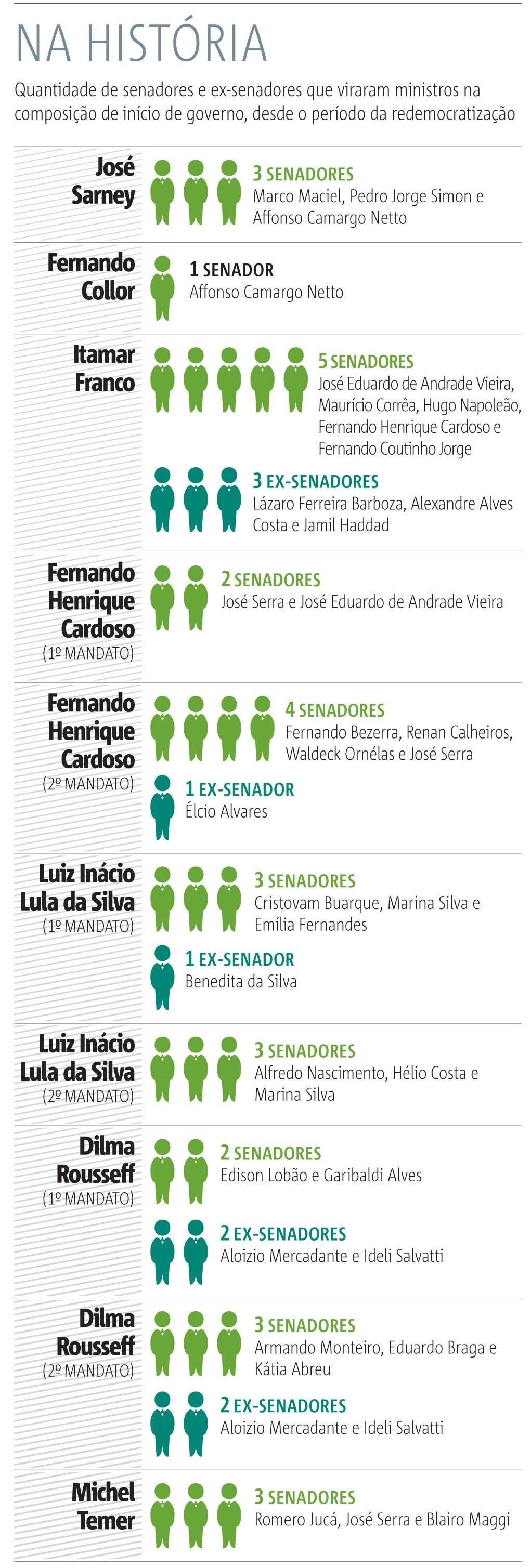 senadores que viraram ministros