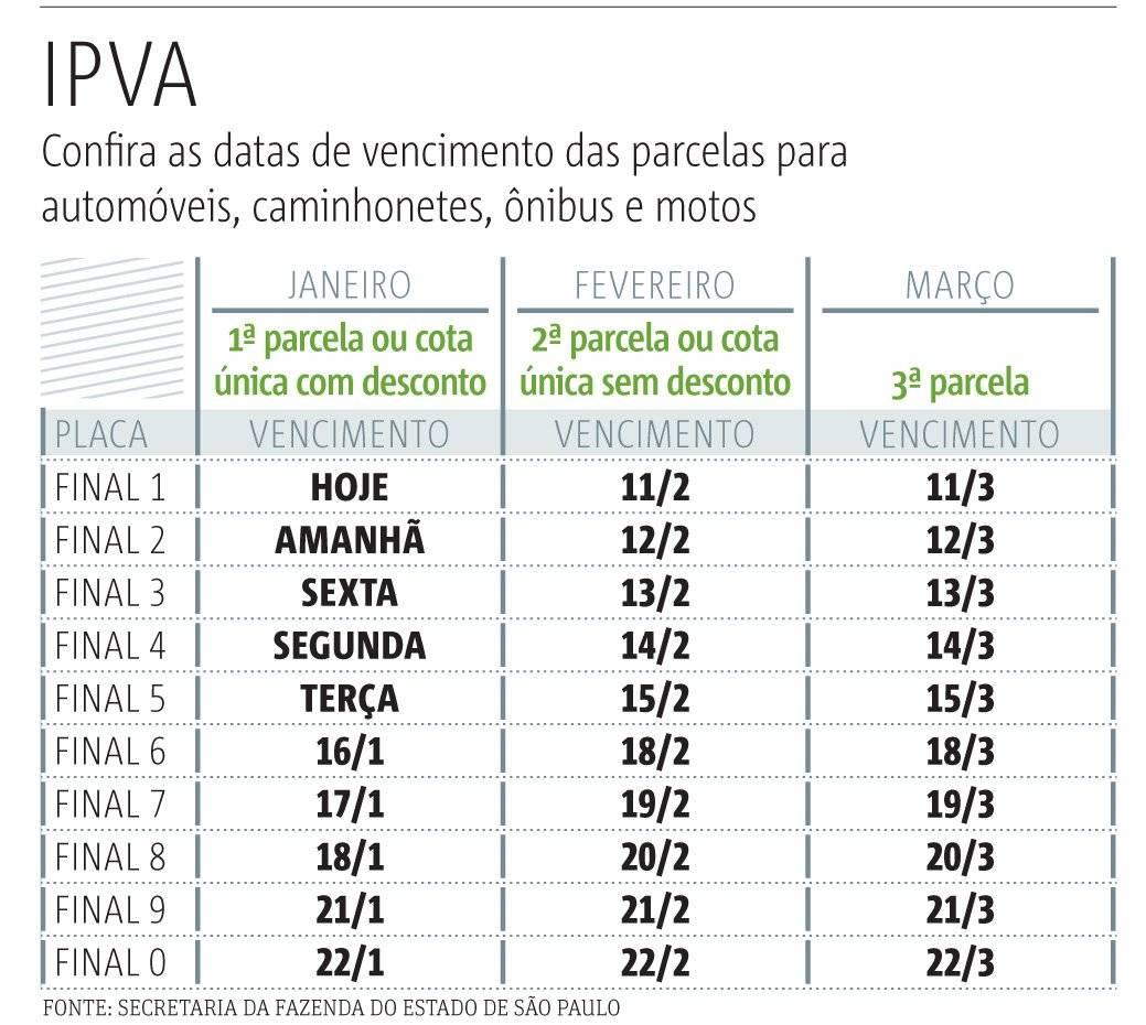 calendário IPVA