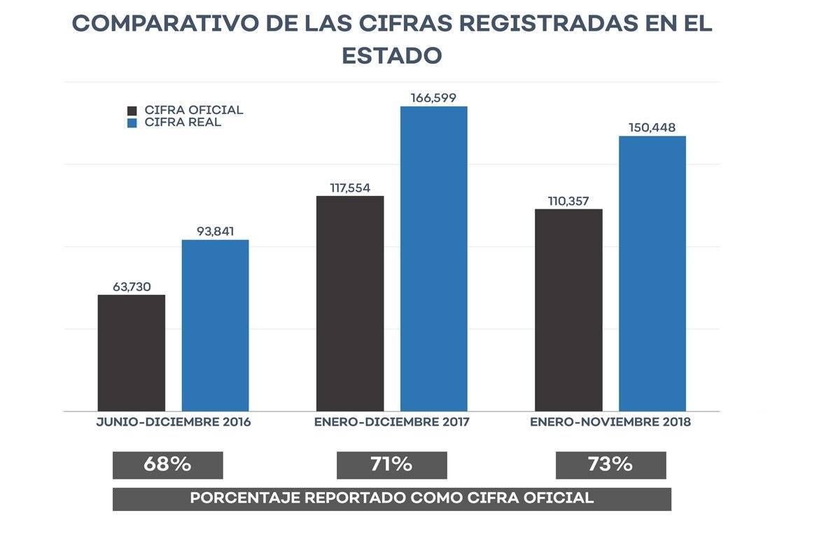 Denuncian maquillaje masivo de estadísticas de seguridad en Jalisco