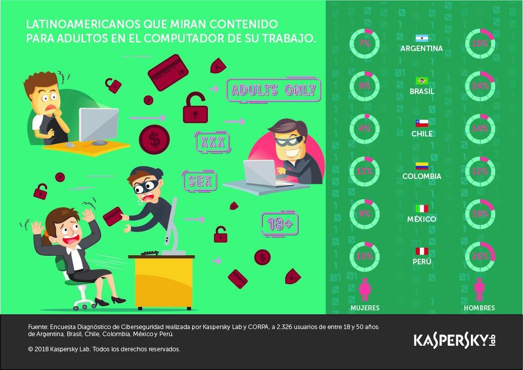 Las colombianas son las latinas que más ven pornografía en el trabajo