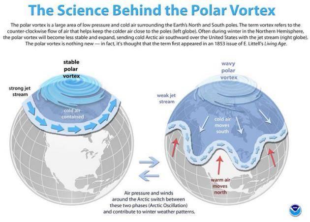 El vórtice polar norte del planeta se está debilitando de forma alarmante