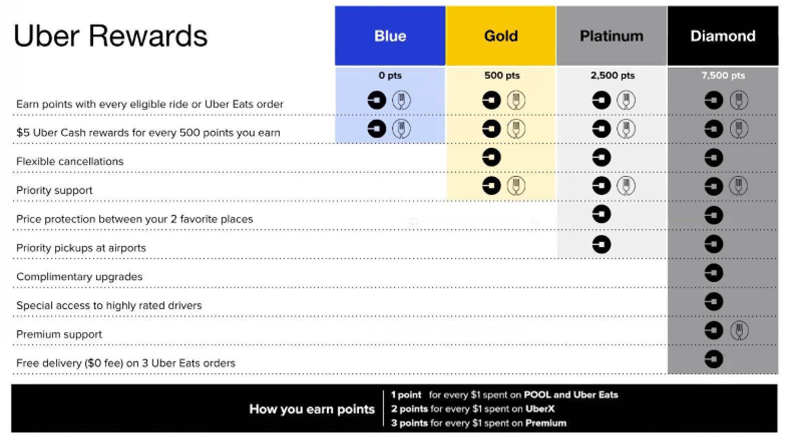 Qué es Uber Rewards y por qué debería preocuparte