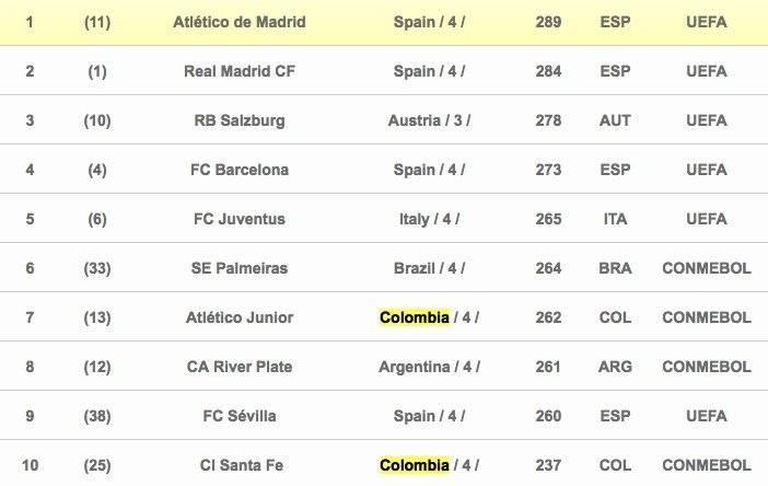 Mejores clubes del 2018 según IFFHS