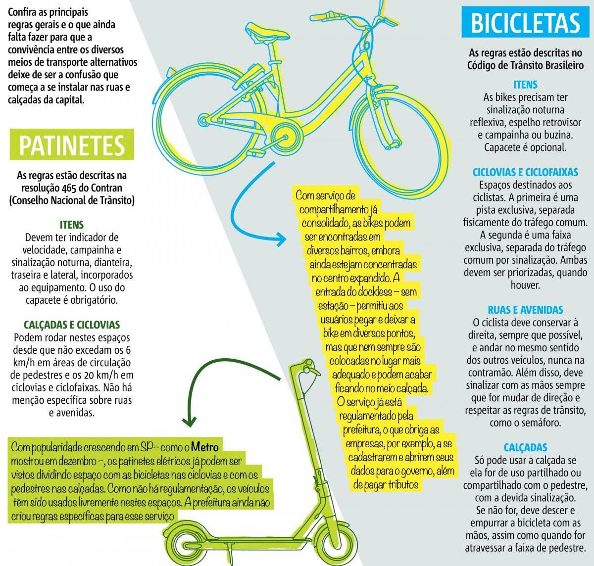 regras patinetes e bicicletas compartilhadas