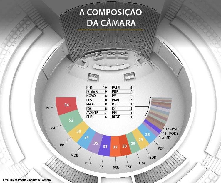 câmara dos deputados composição 2019