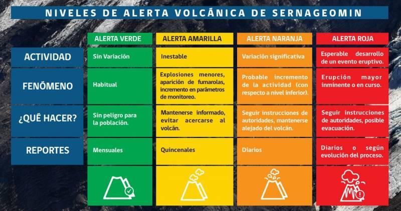 Alertas volcánicas