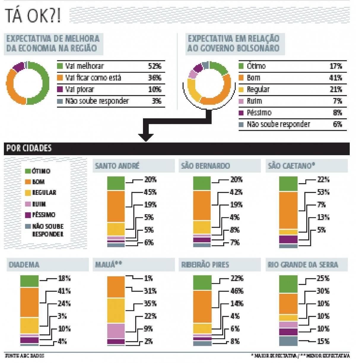 ABC Dados
