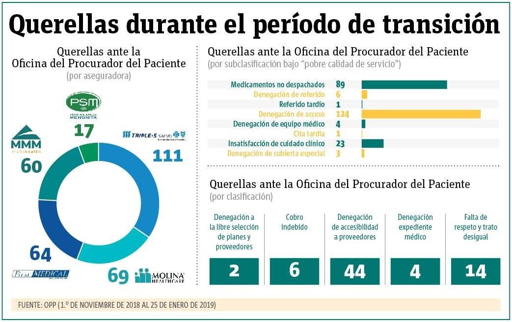 Querellas ante la OPP durante el periodo de transición del plan Vital / Gráfica: Javier Ruiz