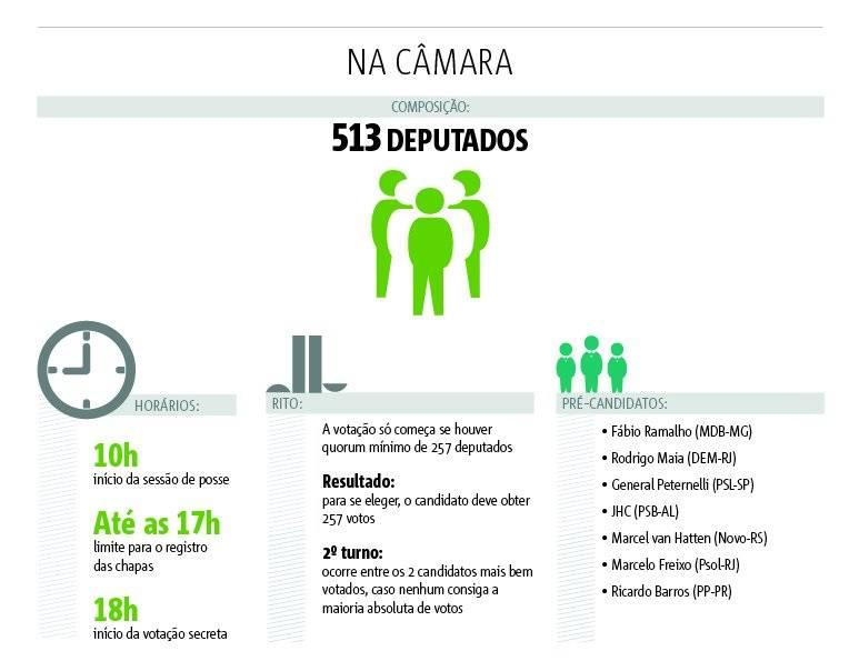 votação presidencia camara dos deputados