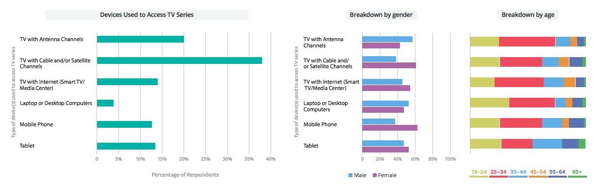 Estas son las series que más ven los colombianos por internet