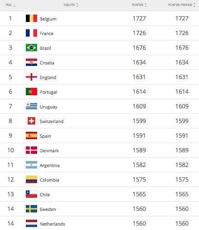 Ranking Fifa Febrero 2019