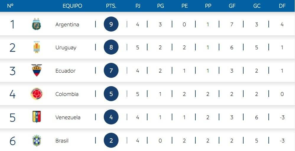1. Tabla posiciones hexagonal Sub-20