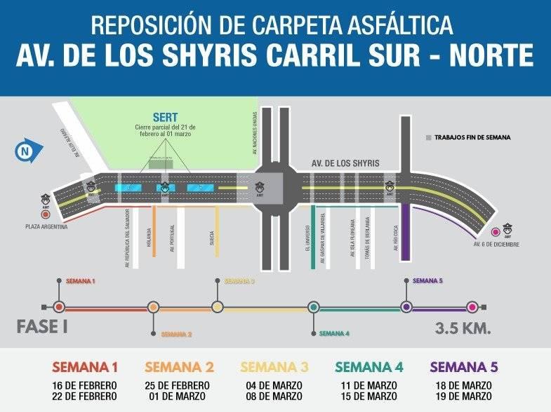 Trabajos de renovación de asfalto en la avenida De los Shyris