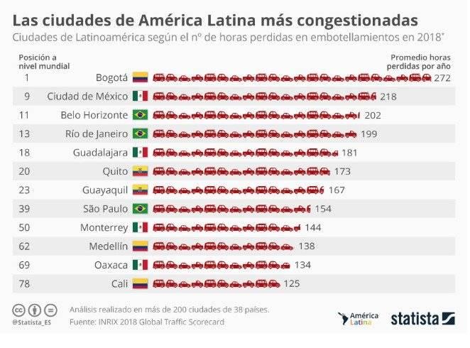 Quito se encuentra en el puesto 20 de las ciudades con peor tránsito