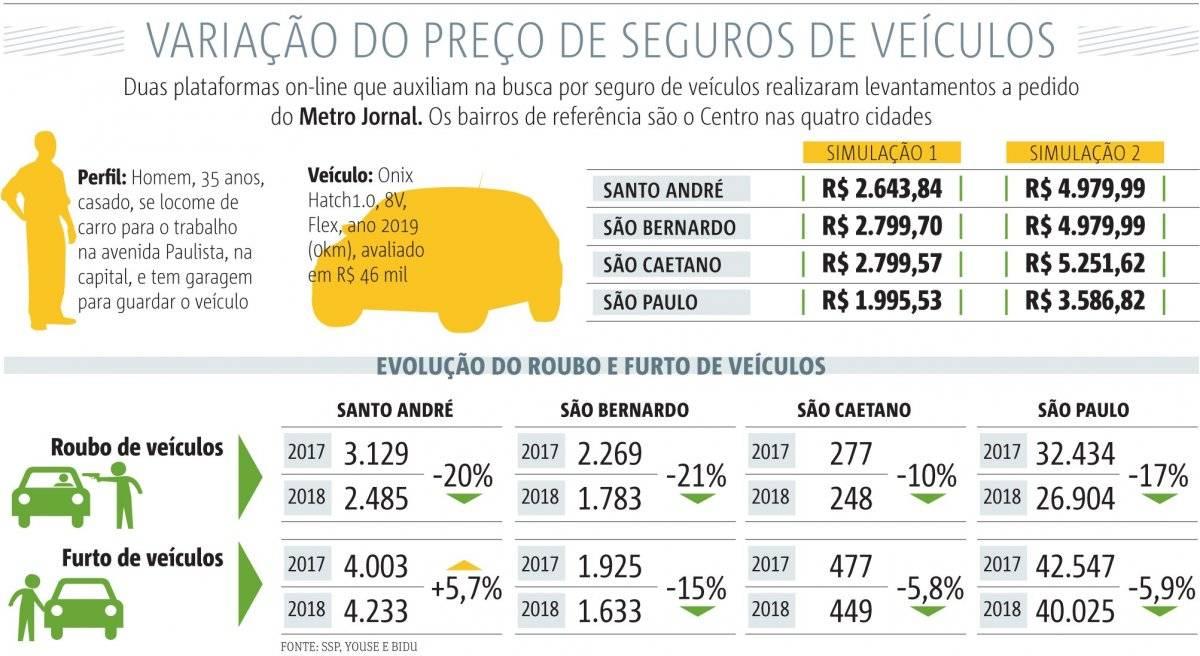 ABC x São Paulo seguro