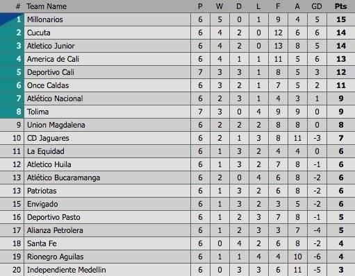 Tabla de posiciones del fútbol colombiano tras la fecha seis de la Liga Águila 2019