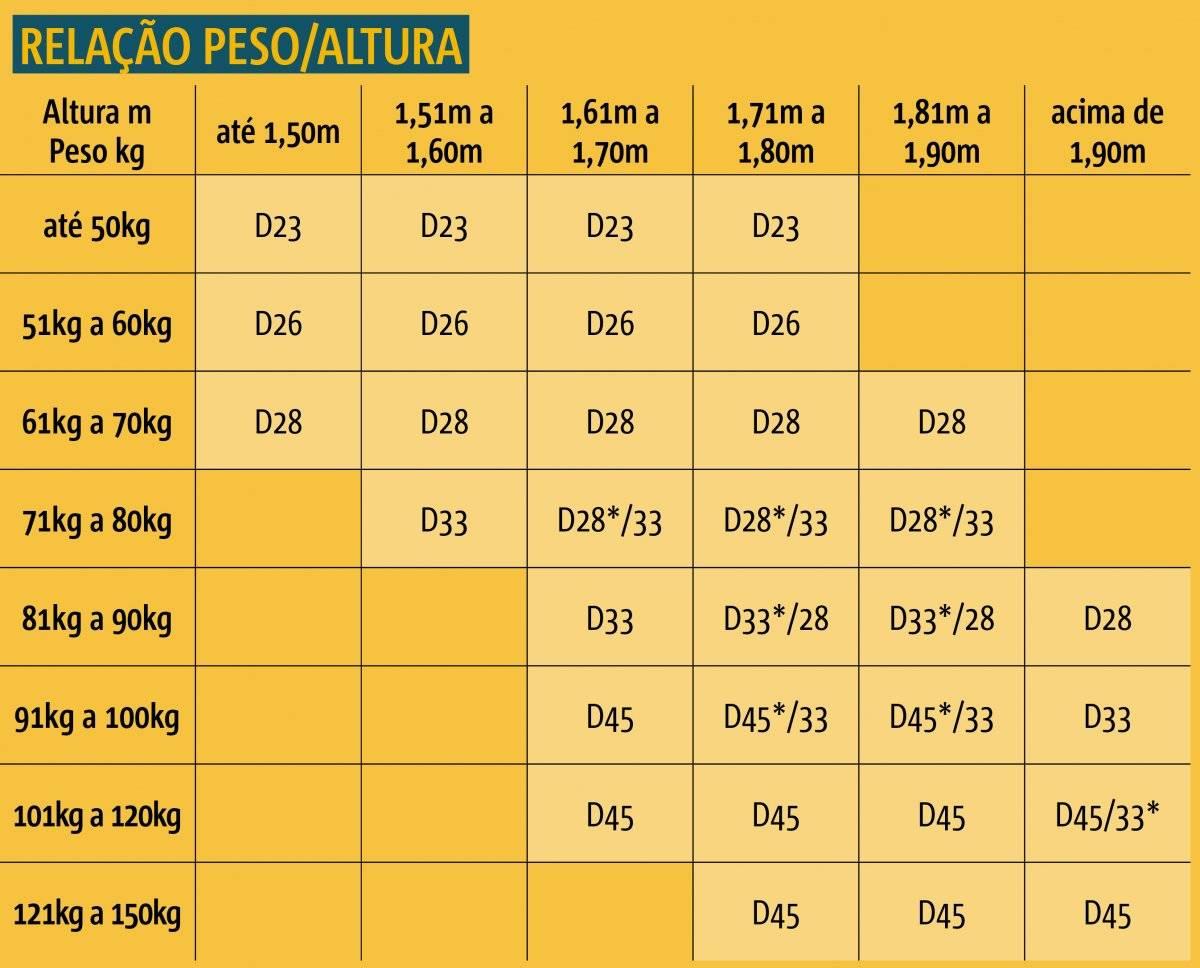 Tabela colchão