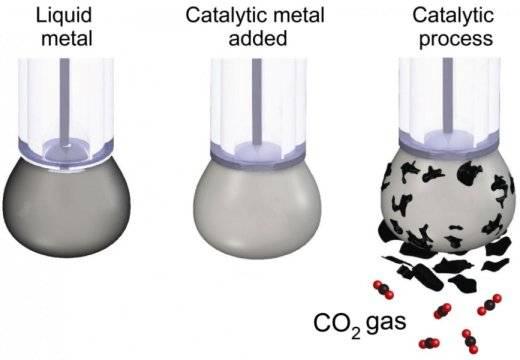 Científicos hallaron la manera de convertir el CO2 en carbón sólido
