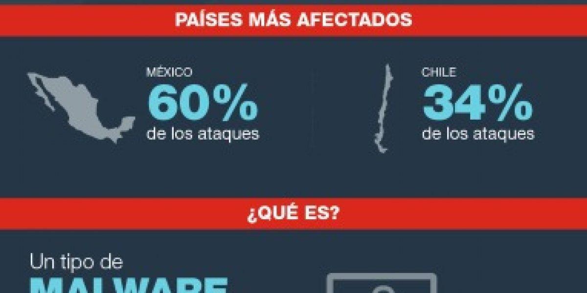 Fortinet revela datos sobre ransomware en América Latina y el Caribe