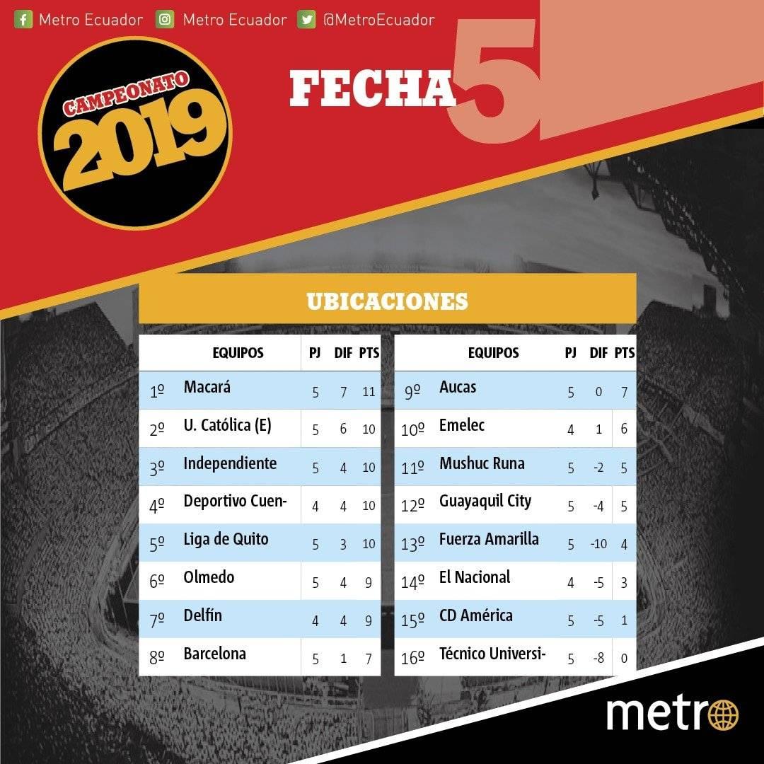 Campeonato ecuatoriano de fútbol: Así queda la tabla de posiciones