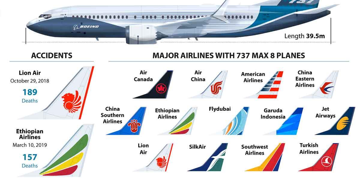 Alerta Boeing 737 Max 8: estas son las aerolíneas que vuelan el peligroso avión