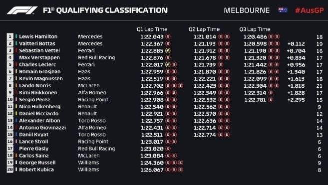 Pole position - Australia